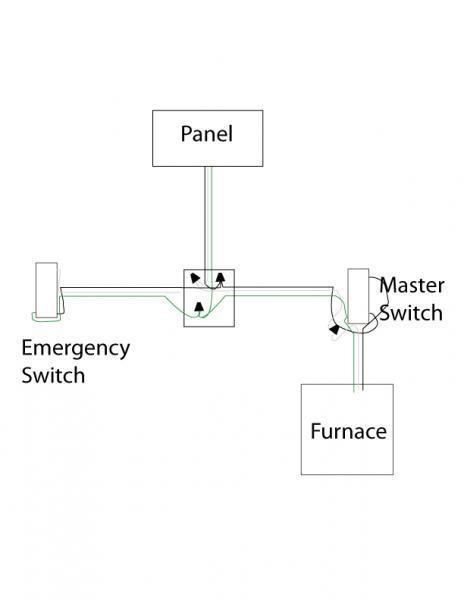 need help wiring an furnace emergency switch  fine homebuilding
