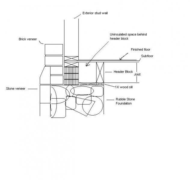 insulating basement header cavity