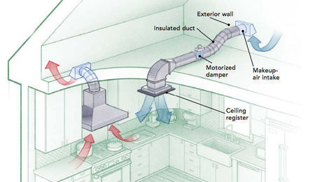 Makeup Air For Tight Houses Fine Homebuilding