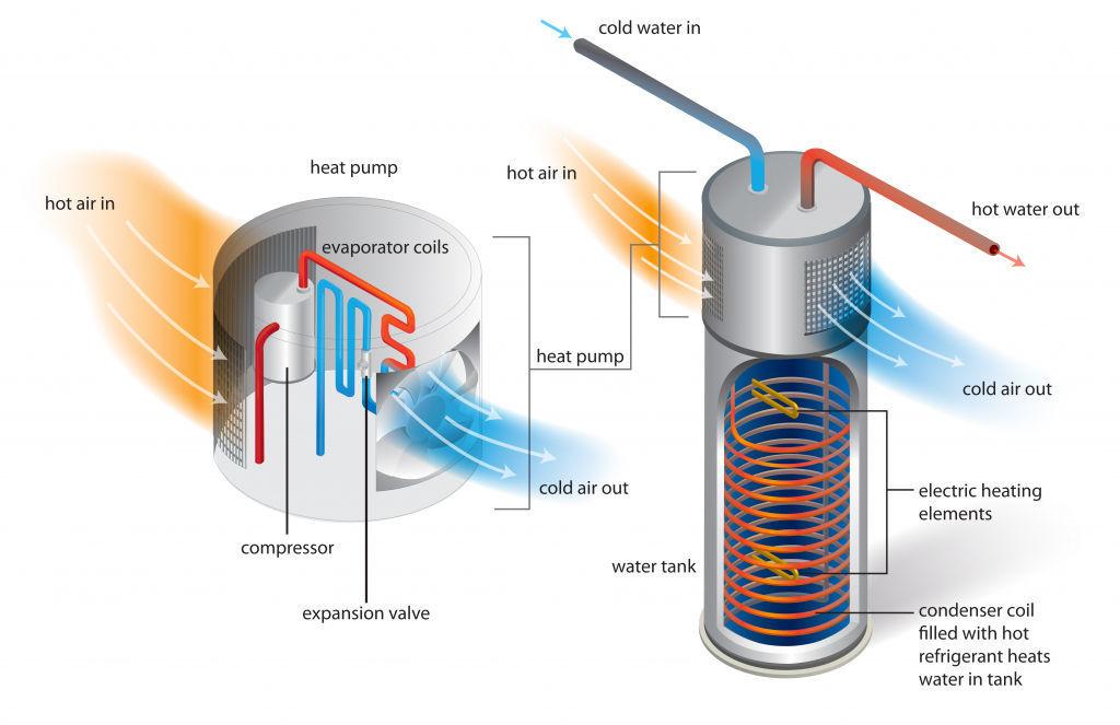 Heat-Pump Water Heaters - Fine Homebuilding | Ge Hybrid Water Heater Wiring Diagram |  | Fine Homebuilding