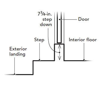 Landings For Exterior Doors Posicionarwebs