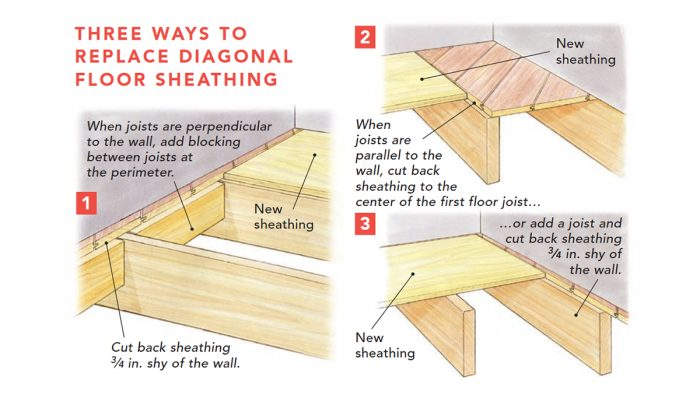 Replace Damaged Board Floor Sheathing Fine Homebuilding