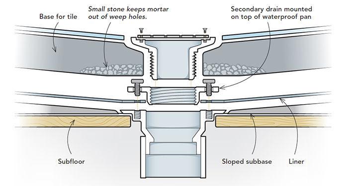 site built shower pans fine homebuilding Cross Section of Shower Pan