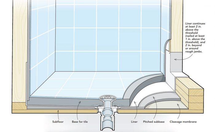 making a shower pan