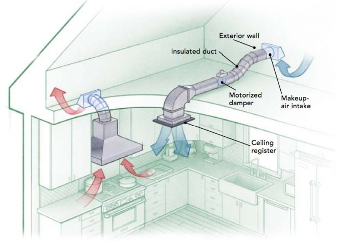 ventilation for kitchen range hood