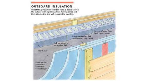 Outward Insulation