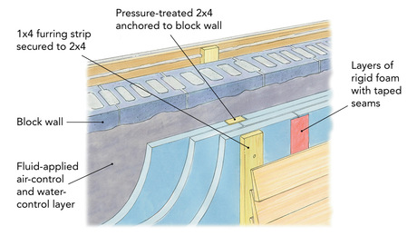insulating block-wall home