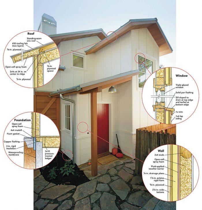 what construction details make a passive house