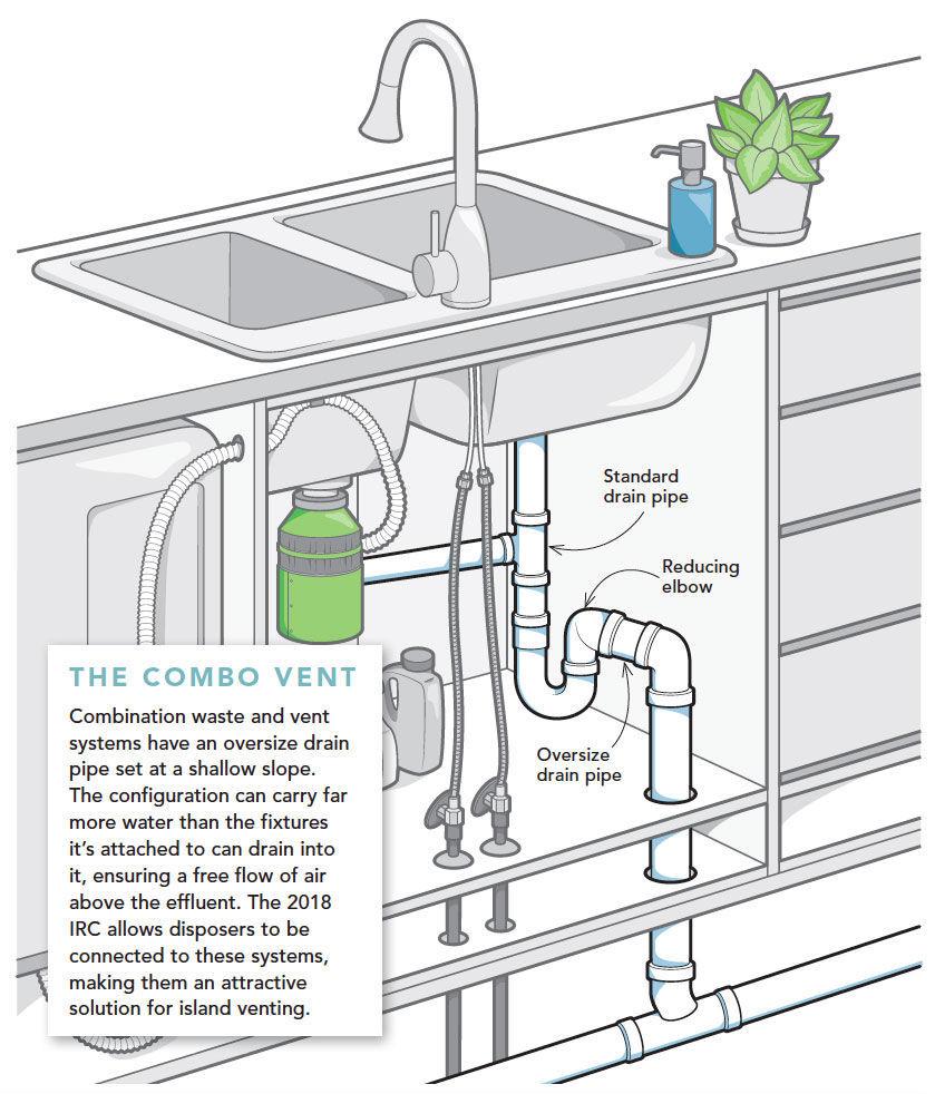 Diagram sink plumbing under kitchen Under Kitchen