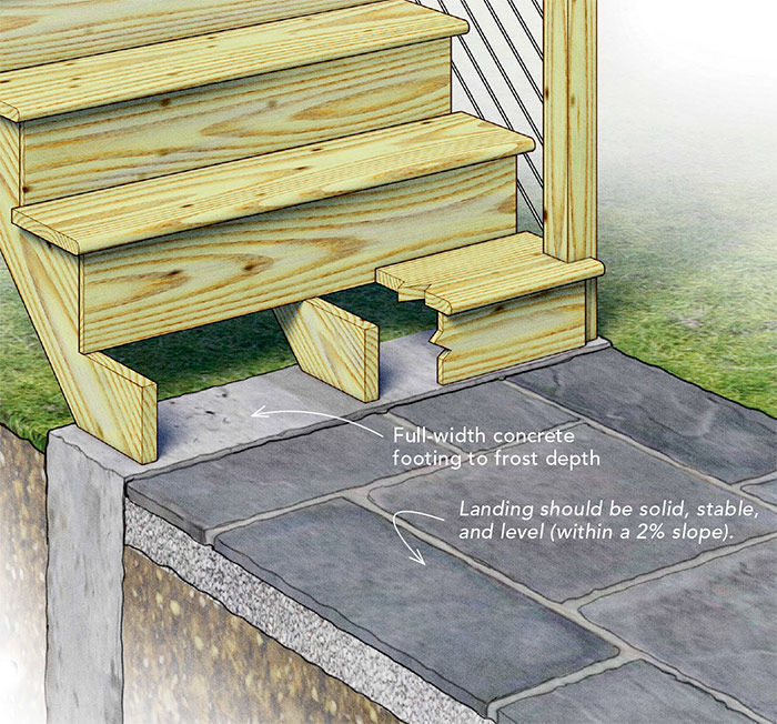 Code Requirements For Decks: Best Practices For Building A Deck-Stair Landing