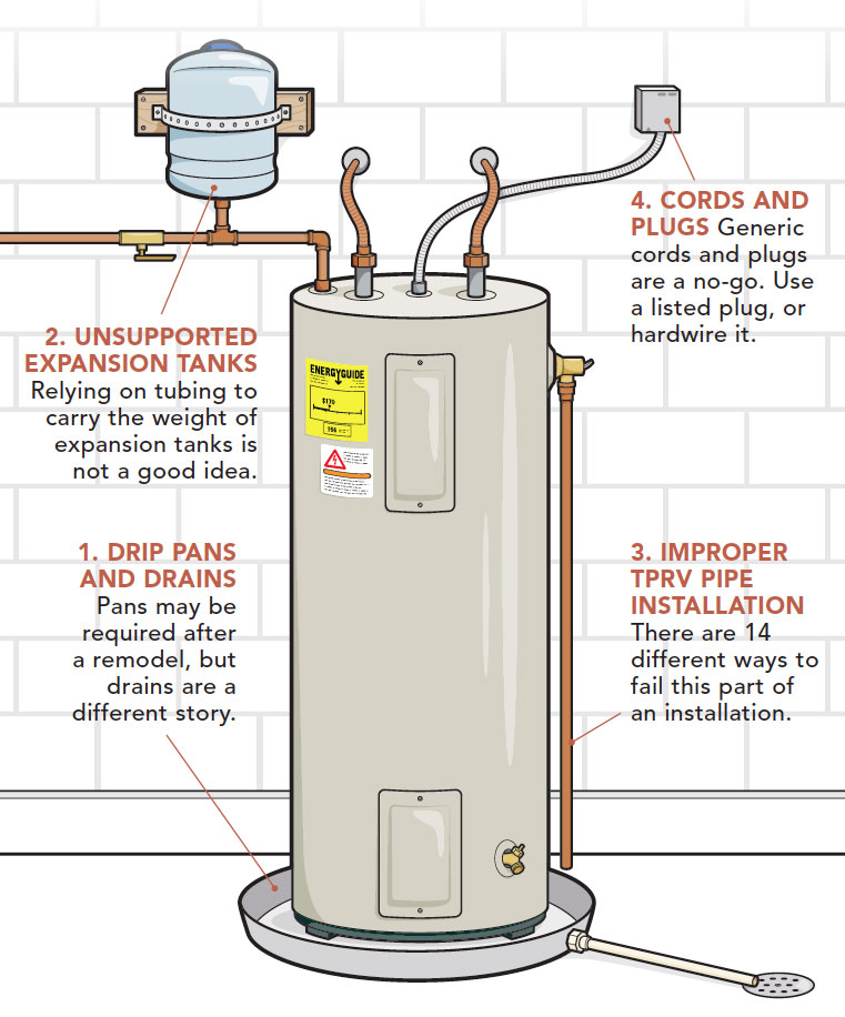 Hot Water Heater Garage Code
