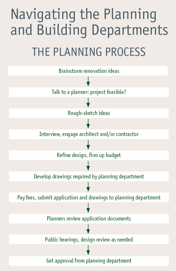 steps in the planning and approval process for home remodeling