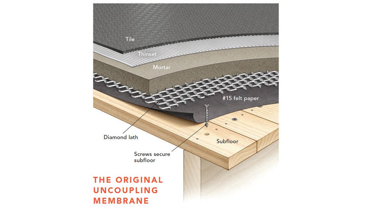 the original uncoupling membrane diagram