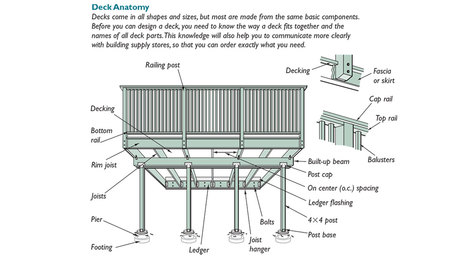 deck design plans