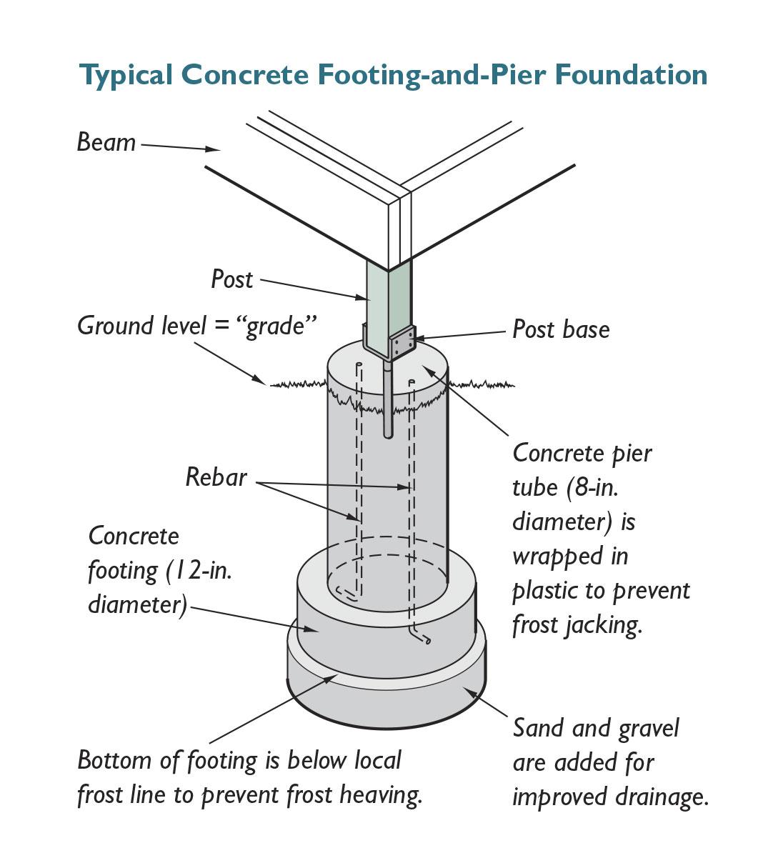 concrete deck foundation
