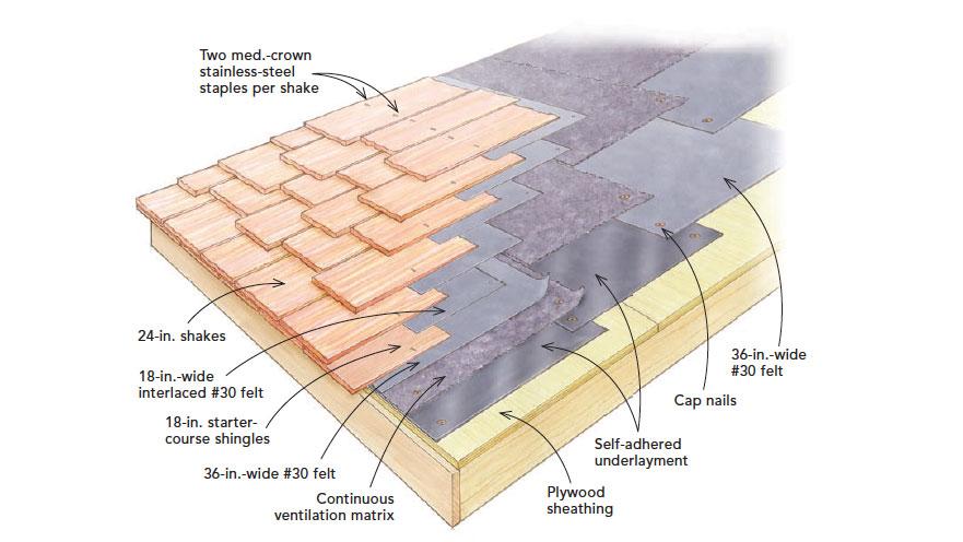 Installing Cedar Shakes Fine Homebuilding