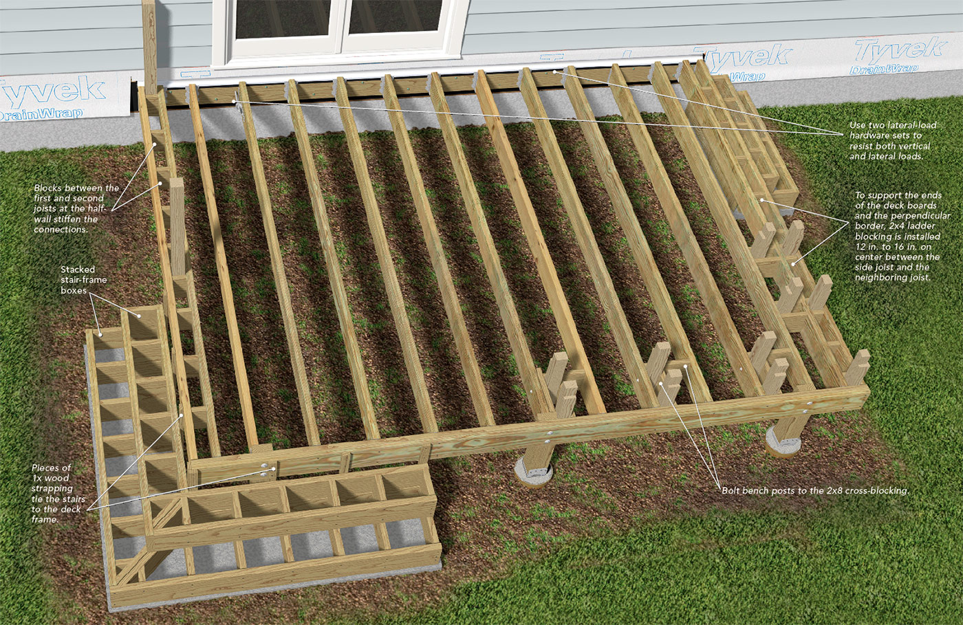 Building Box-Style Deck Stairs