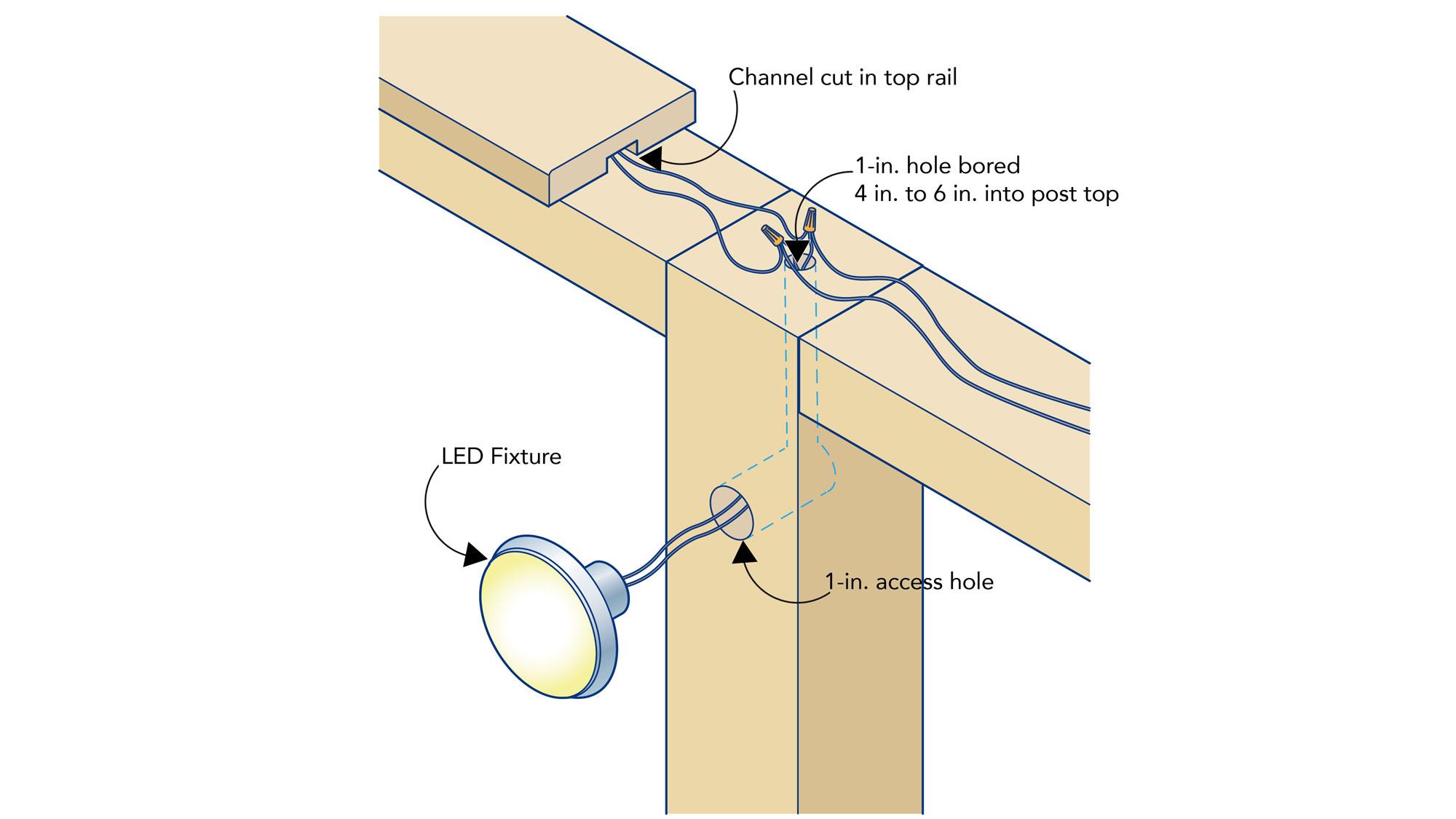Installing Low Voltage Led Lighting Fine Homebuilding
