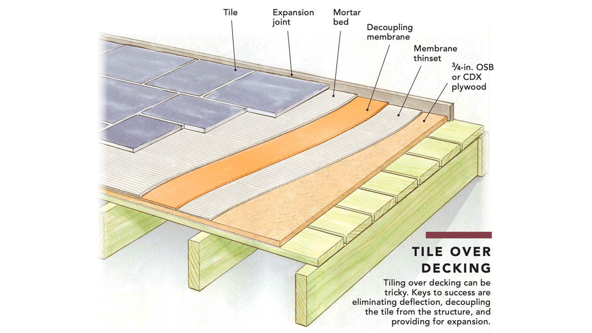 Can You Install Tile Over A Porch Floor Fine Homebuilding