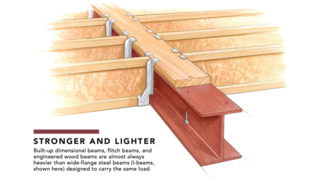steel with wood in house framing