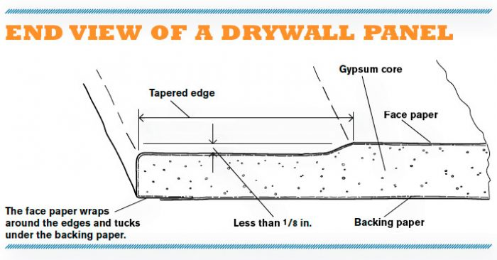 drywall cross-section