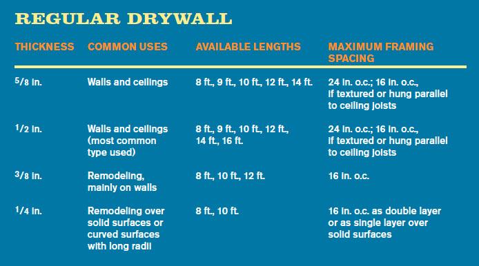 regular drywall chart