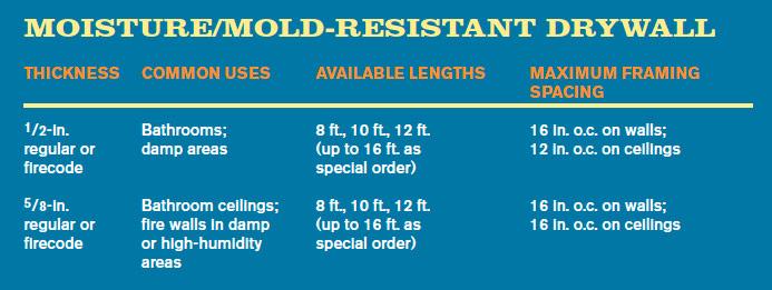 MOISTURE/MOLD-RESISTANT DRYWALL