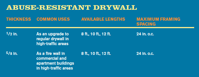 ABUSE-RESISTANT DRYWALL CHART