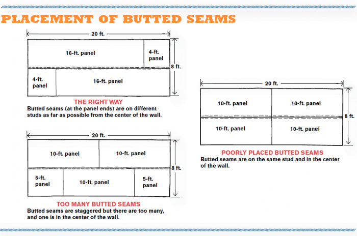 Placement of Butted Seams