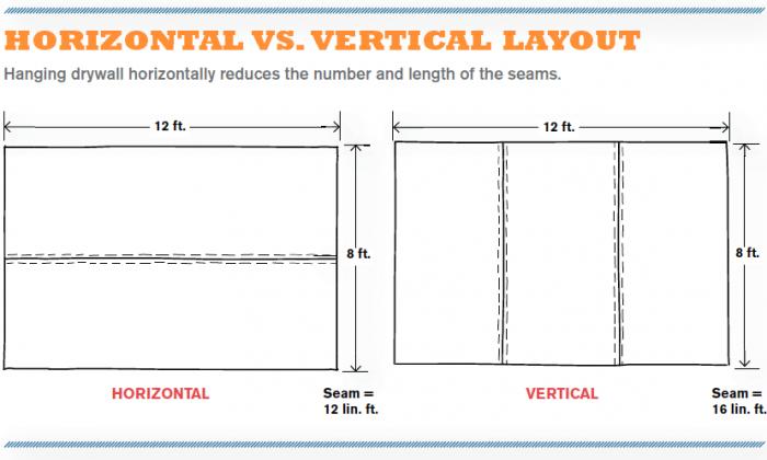 Horizontal vs. Vertical Layout