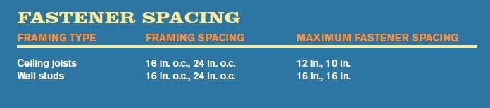 Fastener Spacing