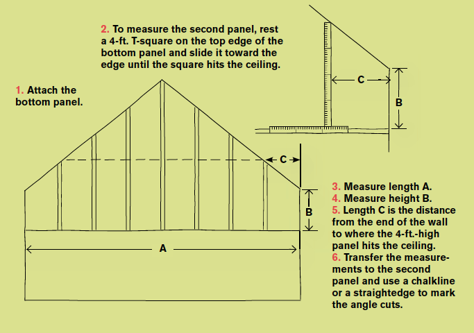 Measuring gable walls