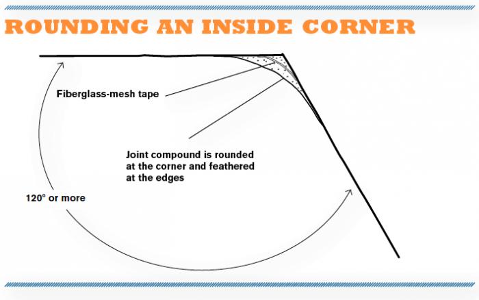 Rounding an Inside Corner
