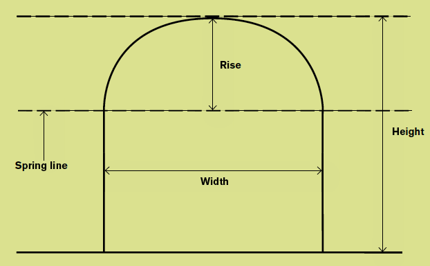 Arch shapes