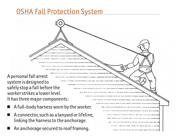 OSHA Fall Protection System