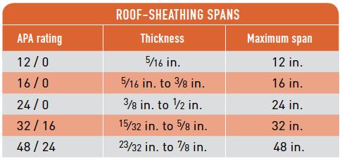 ROOF-SHEATHING SPANS