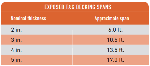 EXPOSED T&G DECKING SPANS