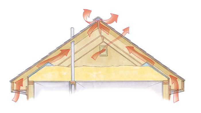 roof ventilation how to