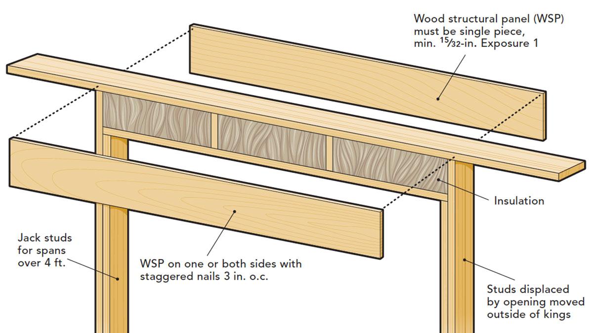 Box-beam header