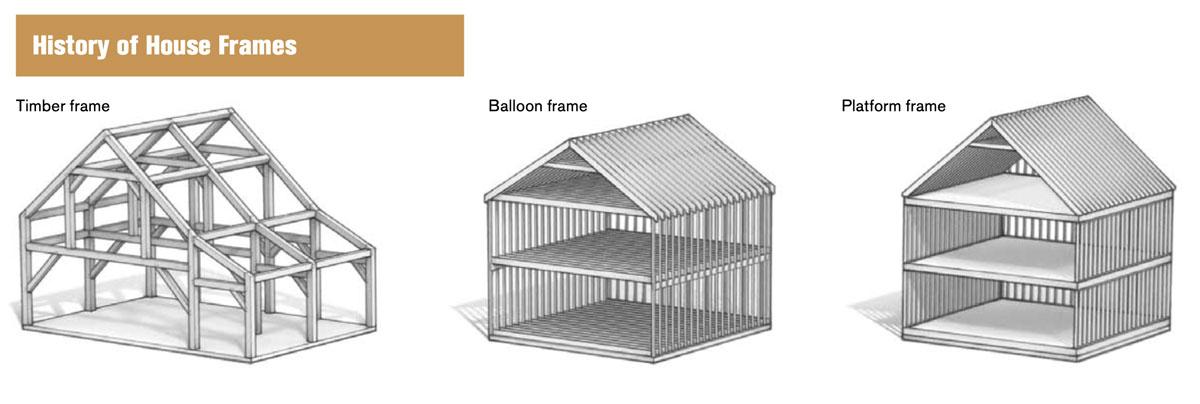 History of House Frames. Timber frame, balloon frame, and platform frame.