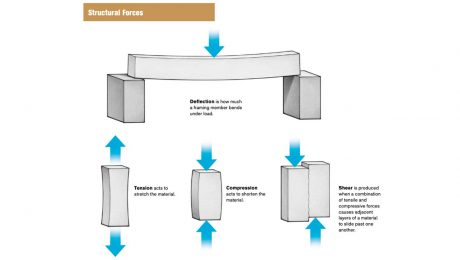 Structural Forces. Deflection is how much a framing member bends under load. Tension acts to stretch the material. Compression acts to shorten the material. Shear is produced when a combination of tensile and compressive forces causes adjacent layers of a material to slide past one another.