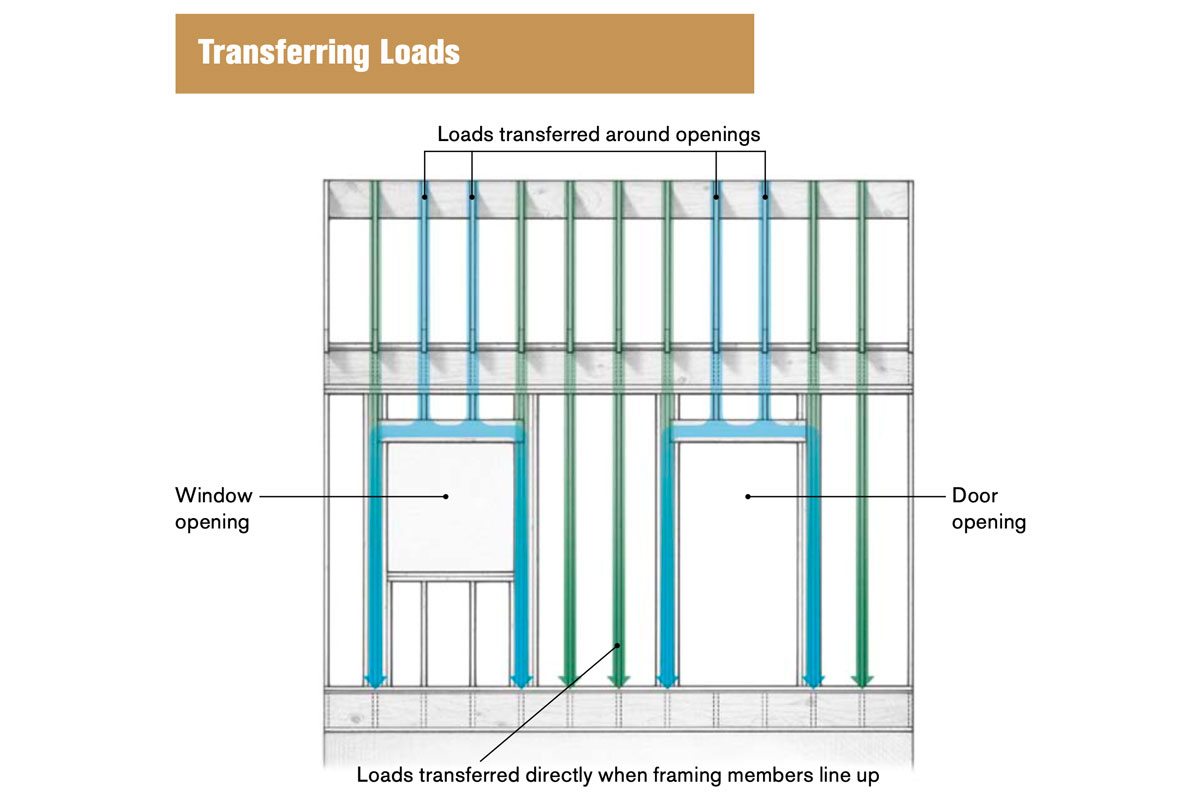 Transferring Loads. Loads transferred around openings, window opening, loads transferred directly when framing members line up, and door opening.