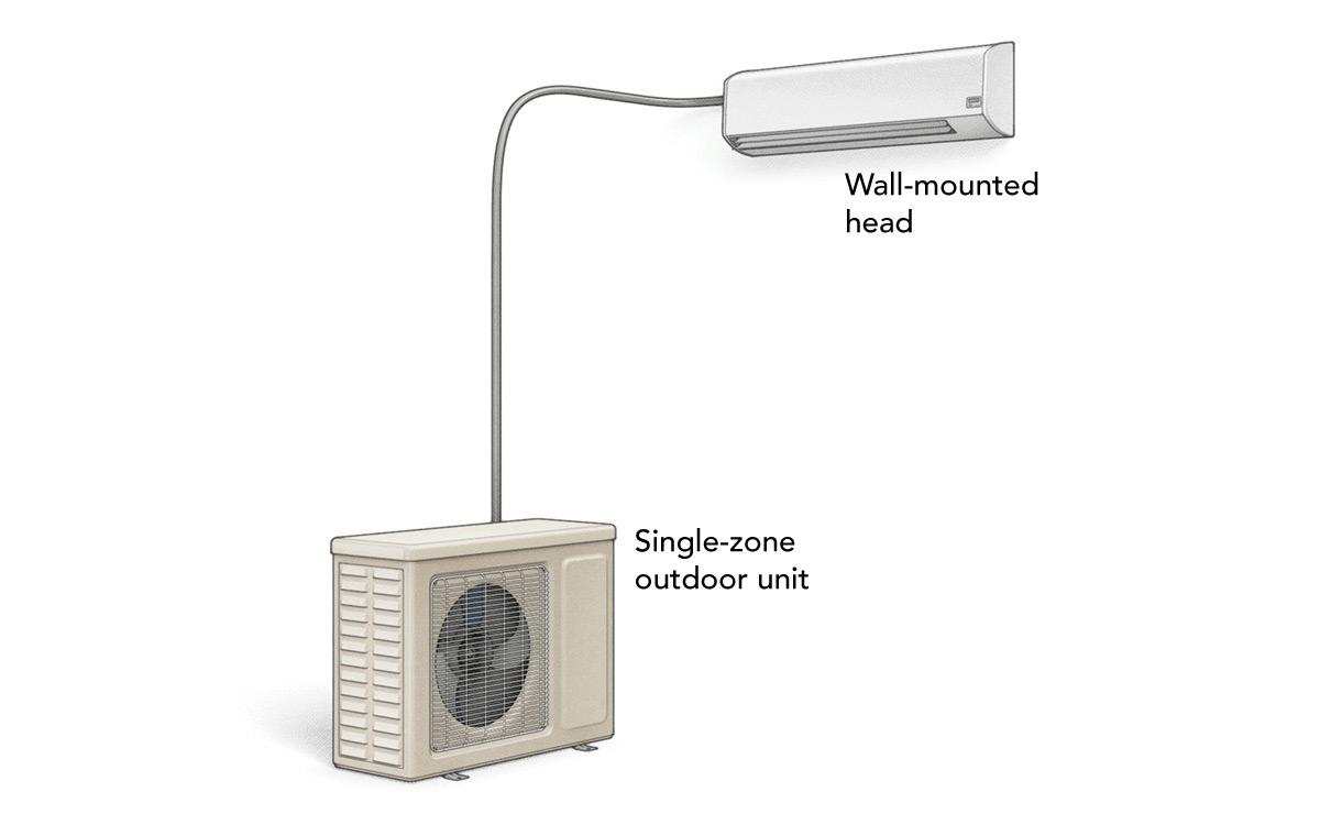 Single-zone minisplit system