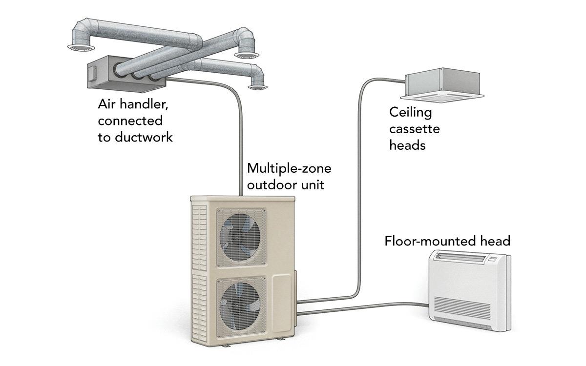 multizone minisplit unit