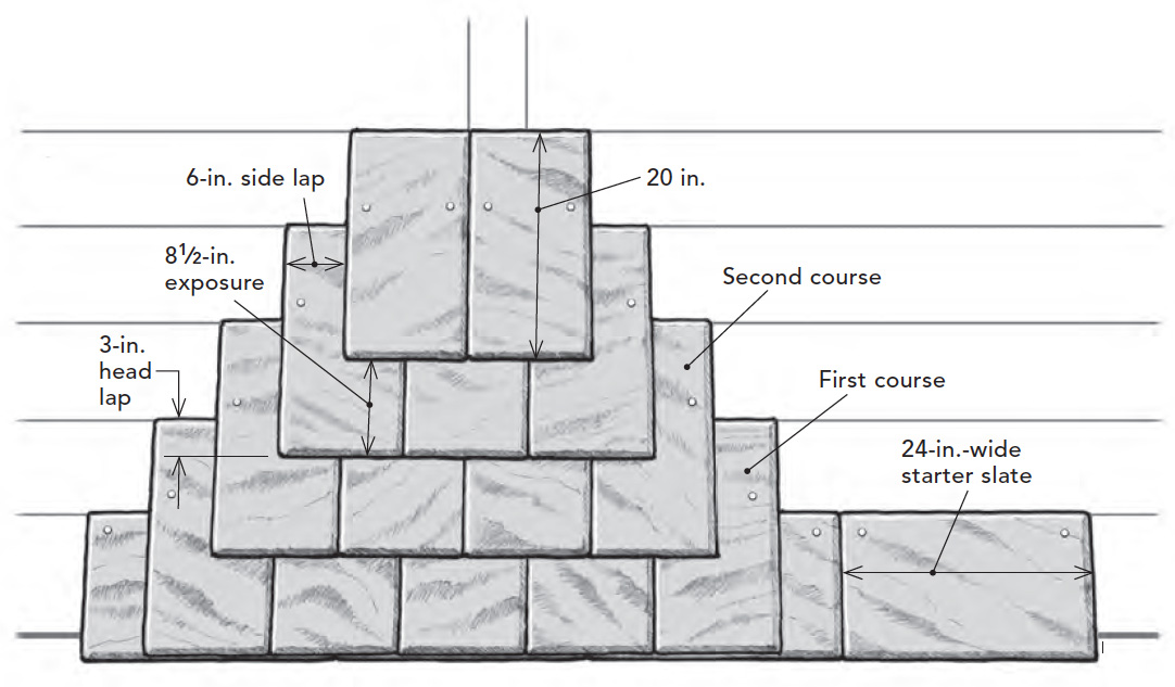 slate roof layout