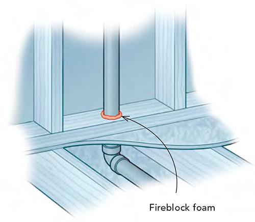 Fireblocking pipes