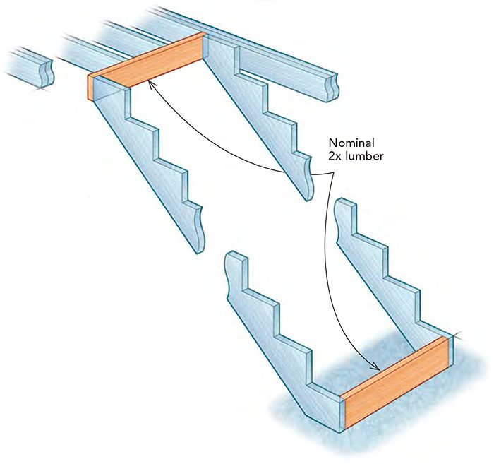 Fireblocking stair stringers