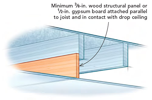 Minimum 3⁄8-in. wood structural panel or 1⁄2-in. gypsum board attached parallel to joist and in contact with drop ceiling