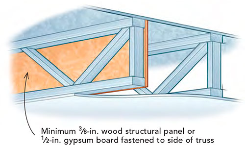 Minimum 3⁄8-in. wood structural panel or 1⁄2-in. gypsum board fastened to side of truss