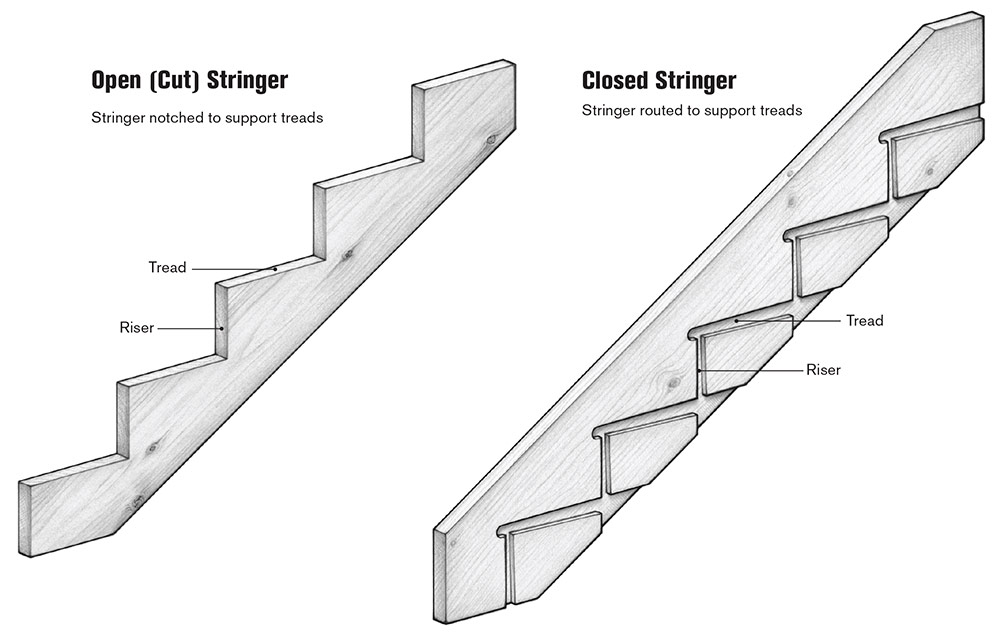 Types of Stringers